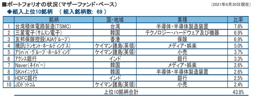 フィデリティ・アジア株・ファンドの保有銘柄リスト(2021年6月末)