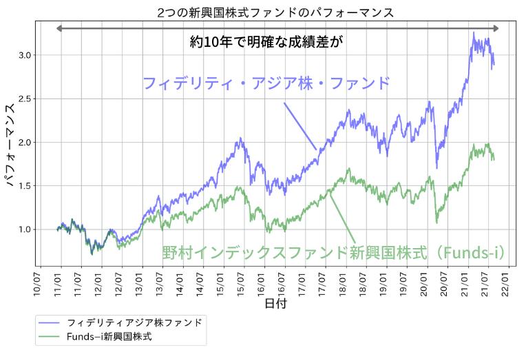 フィデリティ・アジア株・ファンドのパフォーマンス