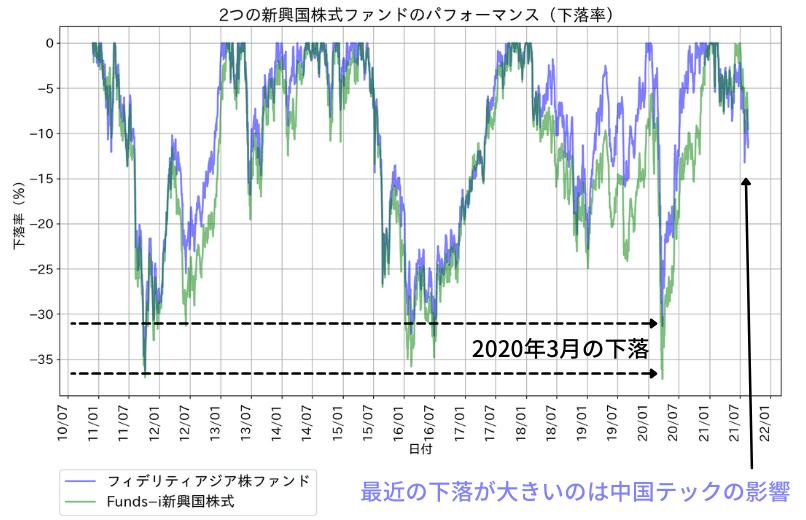フィデリティ・アジア株・ファンドのパフォーマンス(基準価額の下落率)