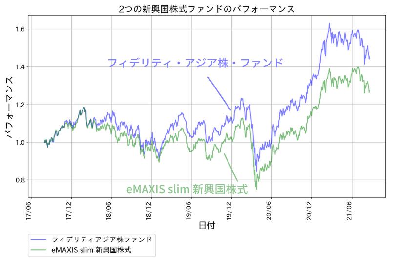 フィデリティ・アジア株・ファンドのパフォーマンス(eMAXIS slim 新興国株式インデックスとの比較)