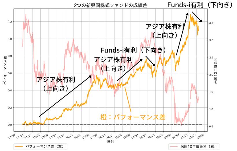 フィデリティ・アジア株・ファンドとFunds-i新興国株式の運用成績の差
