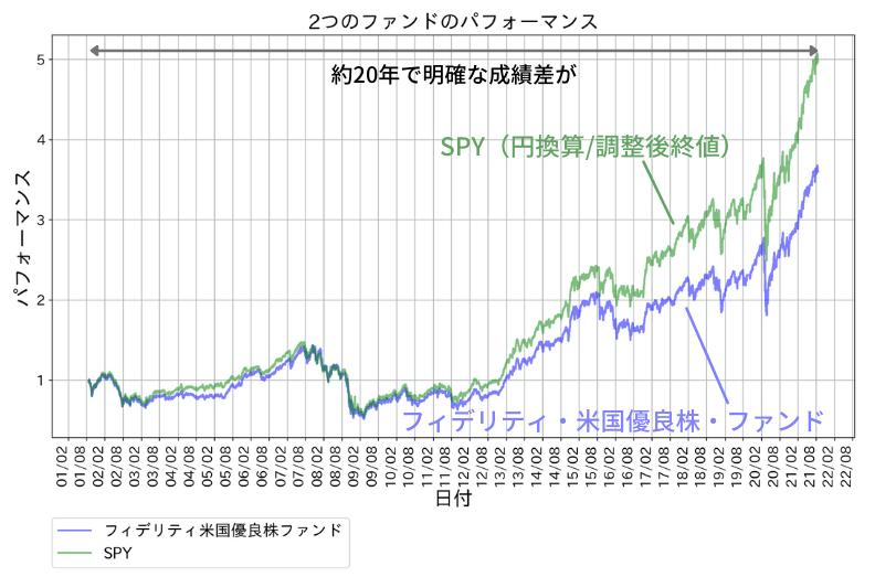 フィデリティ・米国優良株・ファンドのパフォーマンス。比較対象はSPY(円換算・調整後終値)