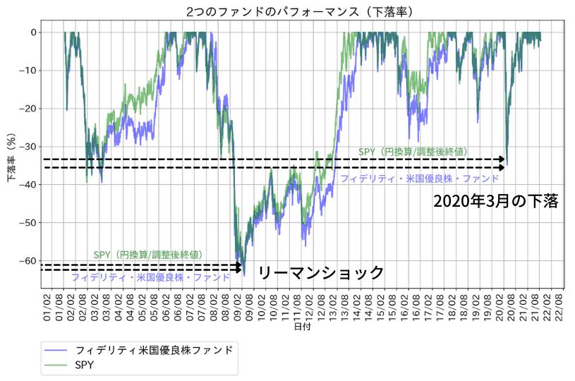 フィデリティ・米国優良株・ファンドのパフォーマンス(下落率)。比較対象はSPY(円換算・調整後終値)