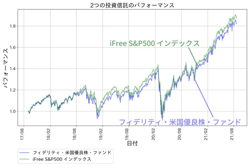 フィデリティ・米国優良株・ファンドのパフォーマンス。比較対象はiFree S&P500 インデックス