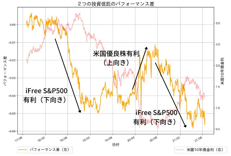 フィデリティ・米国優良株・ファンドとiFree S&P500 インデックスのパフォーマンスの差
