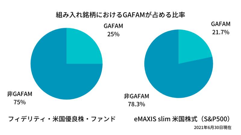 フィデリティ・米国優良株・ファンドとeMAXIS slim 米国株式(S&P500)の組み入れ銘柄におけるGAFAMの比率