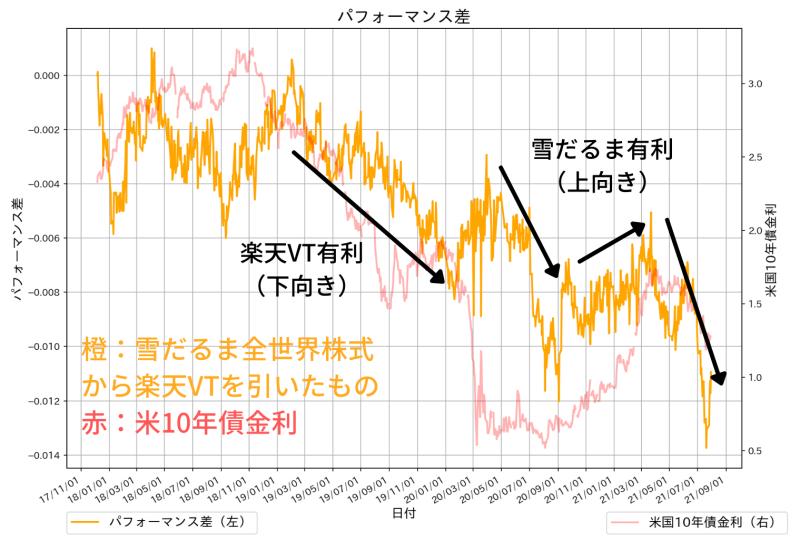 SBI・全世界株式インデックス・ファンドと楽天・全世界株式インデックス・ファンドの成績差