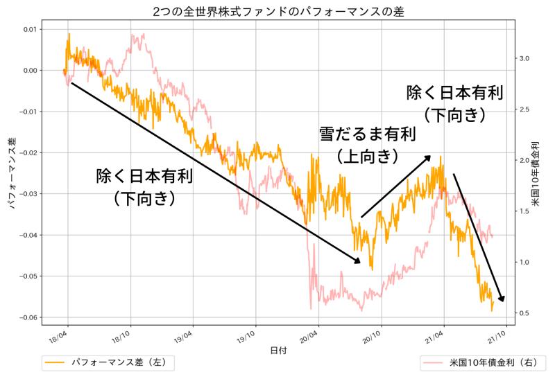 eMAXIS slim 全世界株式(除く日本)とSBI・全世界株式インデックス・ファンドの成績の差分