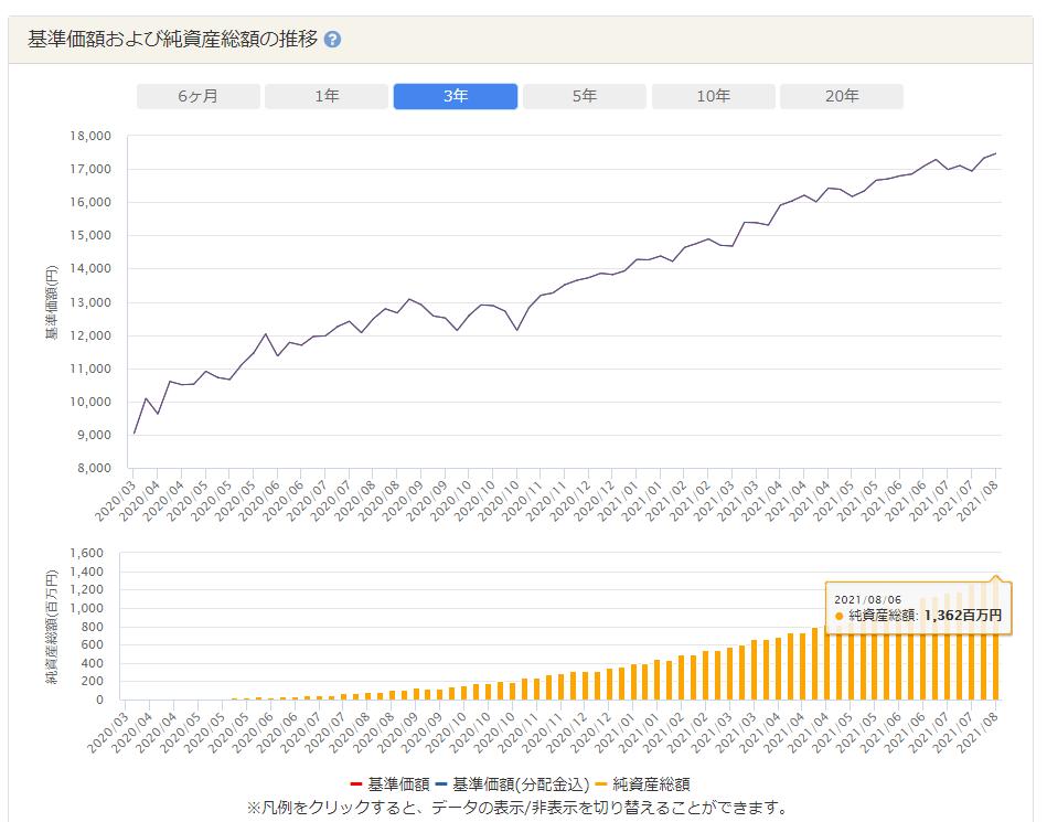 野村スリーゼロのチャートと純資産(2021年8月7日まで)