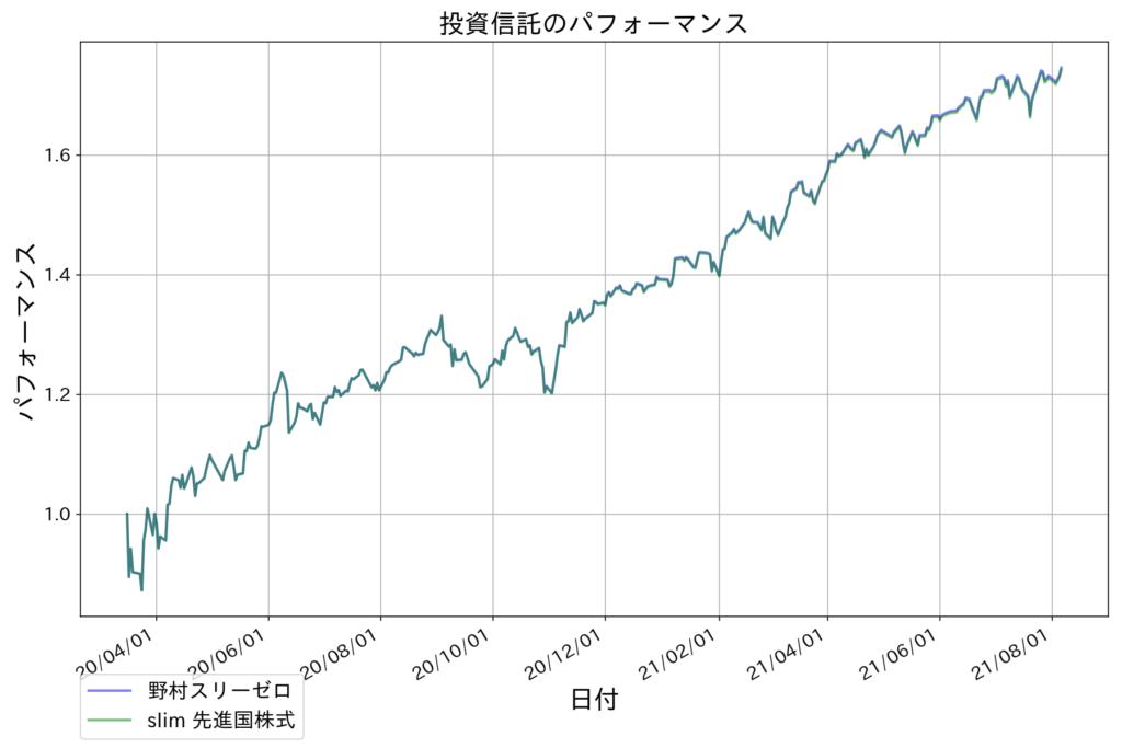 野村スリーゼロとeMAXIS slim 先進国株式のチャート