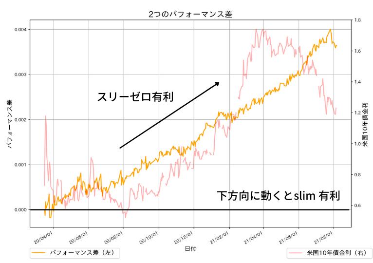 野村スリーゼロからeMAXIS slim 先進国株式の成績を引いたもの