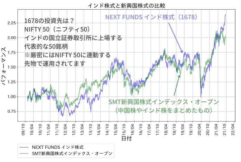 NEXT FUNDS インド株式指数・Nifty 50連動型上場投信(1678)のパフォーマンス。比較対象にSMT新興国株式インデックスオープン