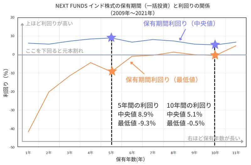 NEXT FUNDS インド株式指数・Nifty 50連動型上場投信(1678)の利回りと保有期間の関係