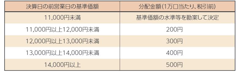 ベイリー・ギフォード世界長期成長株ファンド(予想分配金提示型)(愛称:ロイヤル・マイル)の予想分配金