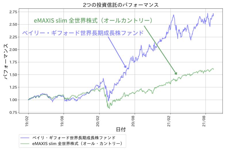 ベイリー・ギフォード世界長期成長株ファンドのパフォーマンス。全世界株式を上回る好成績