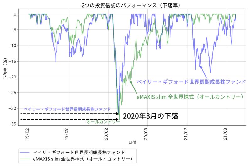 ベイリー・ギフォード世界長期成長株ファンドのパフォーマンス(下落率)。値動きが大きくなりやすい
