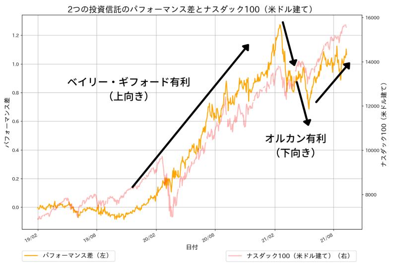 ベイリー・ギフォード世界長期成長株ファンドの成績から全世界株式の成績を引いたものとナスダック100指数(米ドル建て)のパフォーマンス