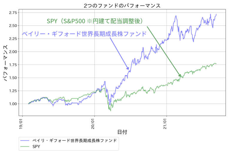 ベイリー・ギフォード世界長期成長株ファンドのパフォーマンス。米国株(S&P500)を上回る好成績