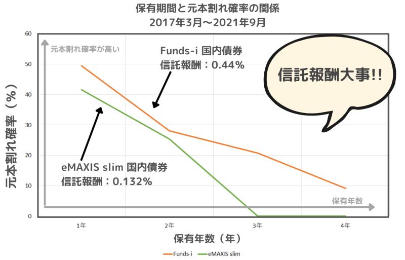 eMAXIS slim 国内債券インデックスとFunds-i 国内債券の保有期間利回りと元本割れ確率の関係