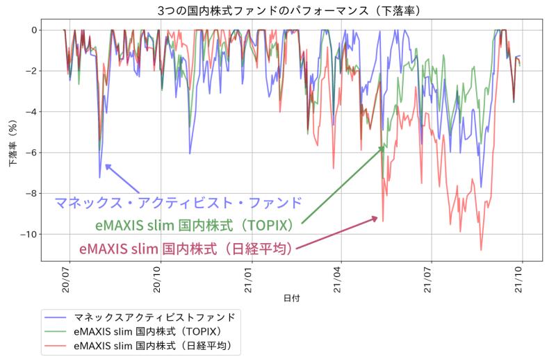 マネックス・アクティビスト・ファンドのパフォーマンス(下落率)