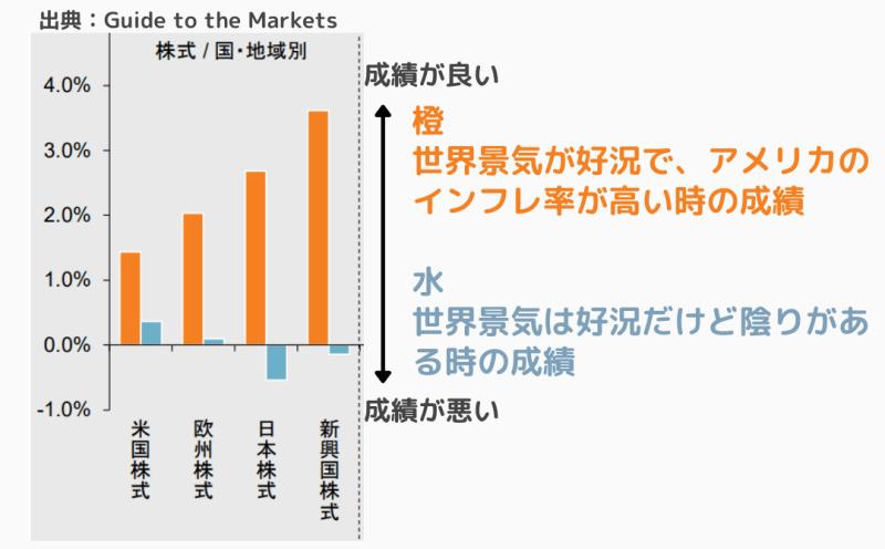 景気状況と株式資産のパフォーマンスの関係