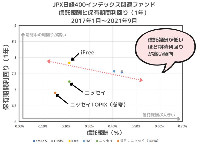 2017年以降の主なJPX日経400連動のインデックスファンドの保有期間リターン(1年)と信託報酬の関係