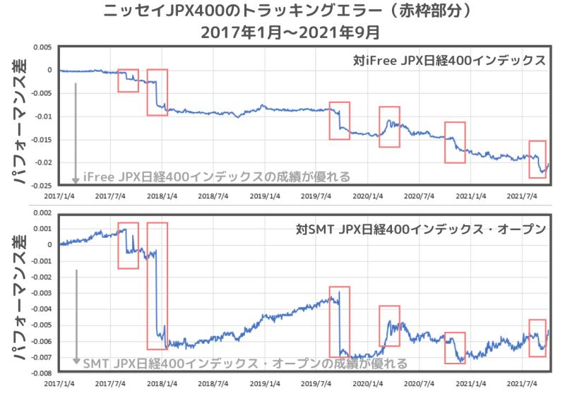 ニッセイJPX日経400インデックスファンドのトラッキングエラー(比較対象はiFree JPX日経400インデックスとSMT JPX日経400インデックス・オープン)